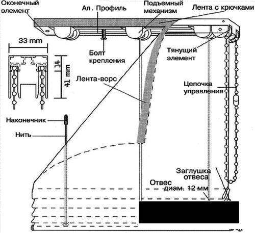 Основной элемент регулировки - это цепочный шнур (рис. № 3)