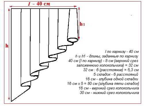 Выкройка ассиметричных штор