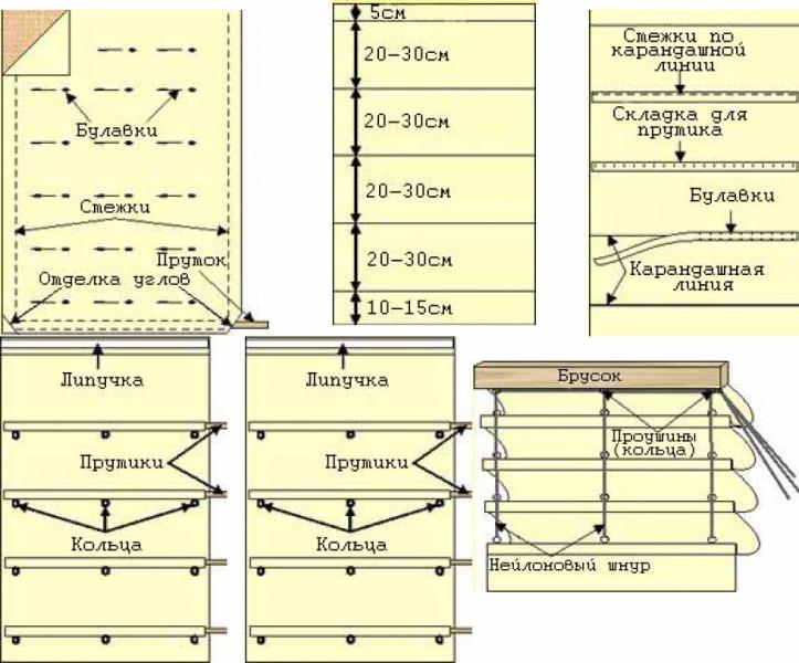 Идеальные геометрические пропорции штор (фото 3)