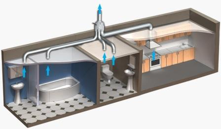 Электрические (принудительные) системы делают вентиляцию эффективной