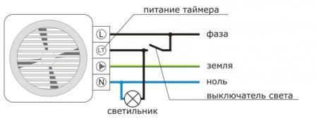 Управление вентсистемы может быть как ручным, так и автоматическим