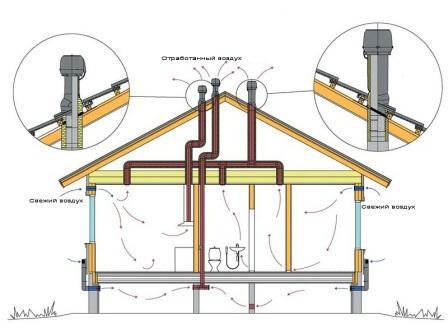 Объединить вытяжки из разных помещений можно на чердаке, если комнаты находятся на одной стороне дома