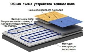 Теплый пол под плитку - схема обустройства